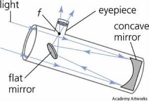 telescopediagram